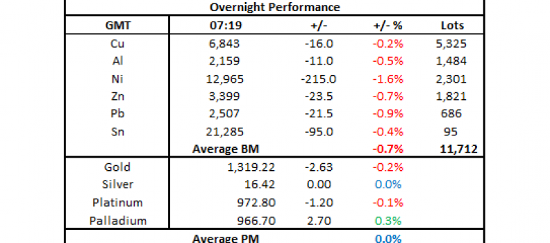 Metals morning view: Precious metals prices remain subdued this morning